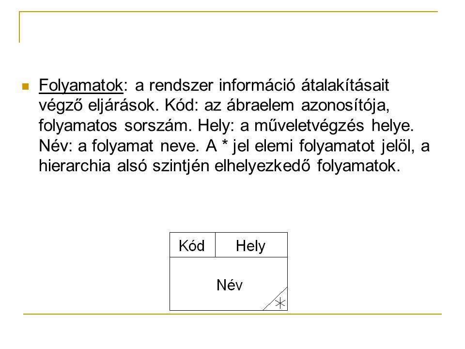 Folyamatok: a rendszer információ átalakításait végző eljárások