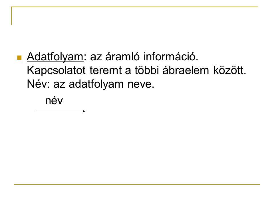 Adatfolyam: az áramló információ