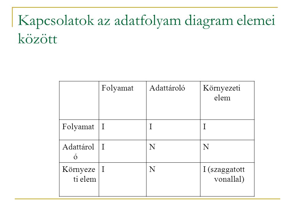 Kapcsolatok az adatfolyam diagram elemei között
