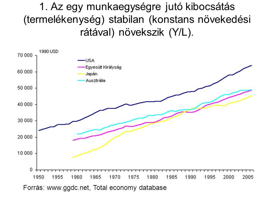 1. Az egy munkaegységre jutó kibocsátás (termelékenység) stabilan (konstans növekedési rátával) növekszik (Y/L).