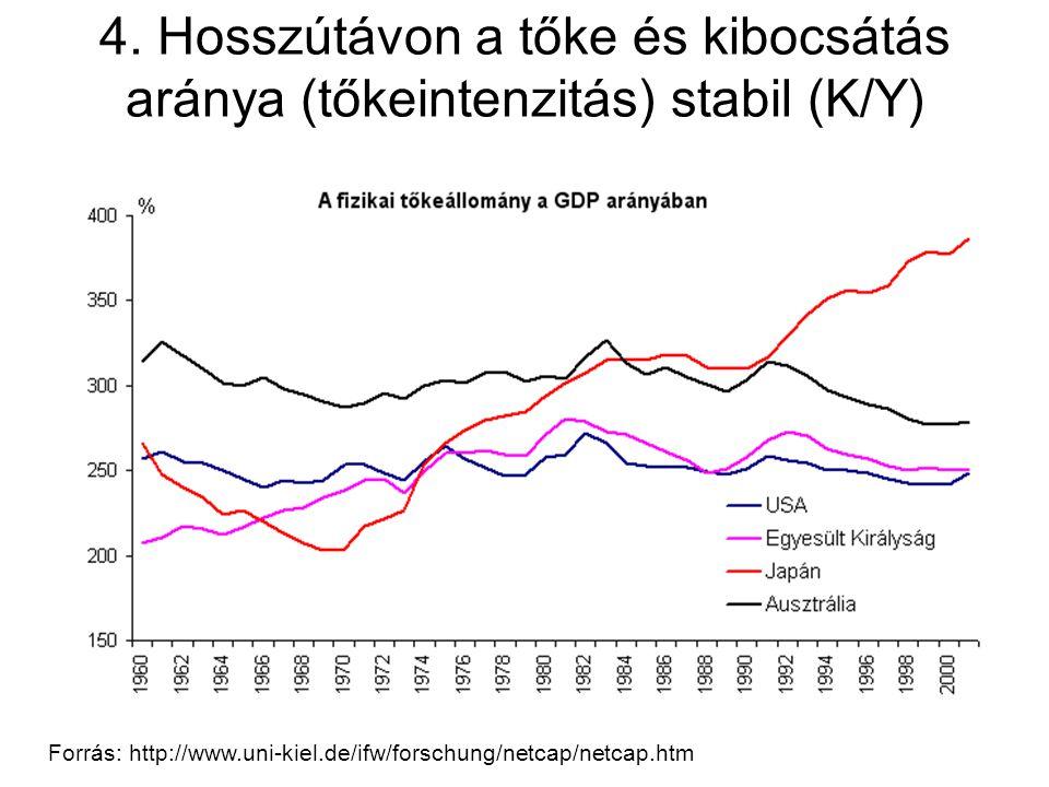 4. Hosszútávon a tőke és kibocsátás aránya (tőkeintenzitás) stabil (K/Y)