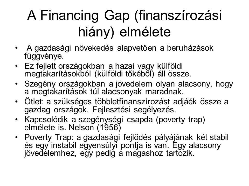A Financing Gap (finanszírozási hiány) elmélete