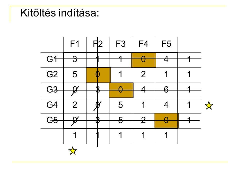 Kitöltés indítása: F1 F2 F3 F4 F5 G1 3 1 4 G2 5 2 G3 6 G4 G5
