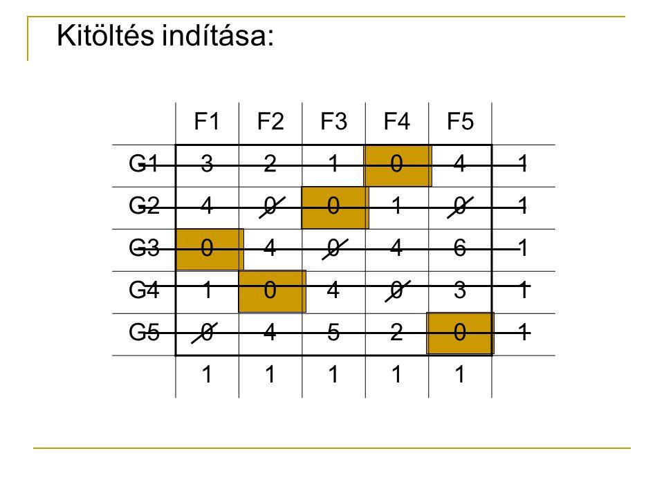 Kitöltés indítása: F1 F2 F3 F4 F5 G1 3 2 1 4 G2 G3 6 G4 G5 5