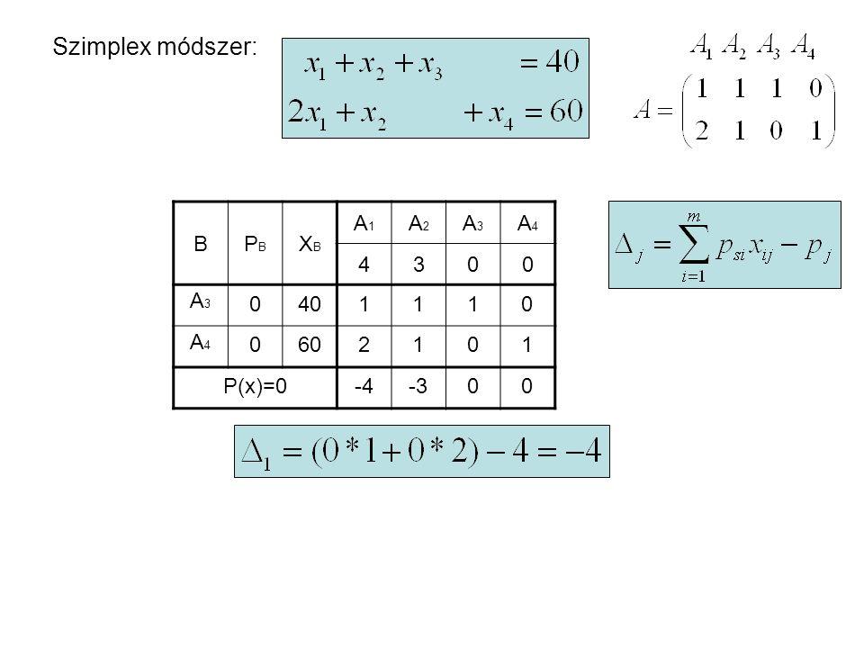 Szimplex módszer: B PB XB A1 A2 A3 A4 4 3 A3 A4 40 60 1 2 P(x)=0 -4 -3