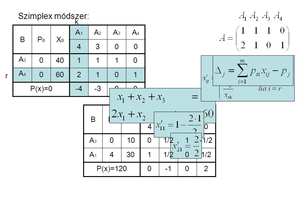 Szimplex módszer: k B PB XB A1 A2 A3 A4 4 3 A3 A4 40 60 1 2 r P(x)=0