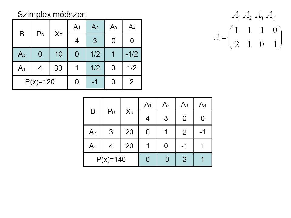 Szimplex módszer: B PB XB A1 A2 A3 A4 4 3 A3 A1 4 10 30 1/2 1 -1/2 1