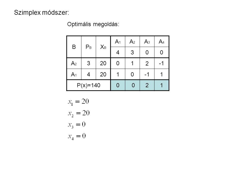 Szimplex módszer: Optimális megoldás: B PB XB A1 A2 A3 A4 4 3 A2 A1 3