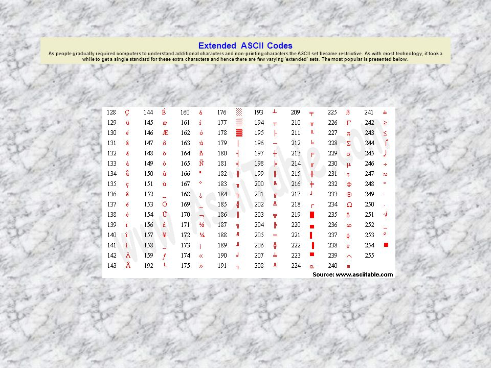 Extended ASCII Codes As people gradually required computers to understand additional characters and non-printing characters the ASCII set became restrictive.