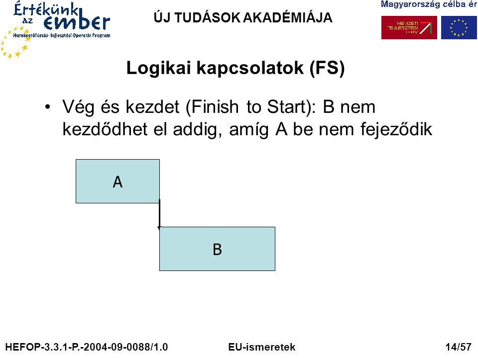 Logikai kapcsolatok (FS)