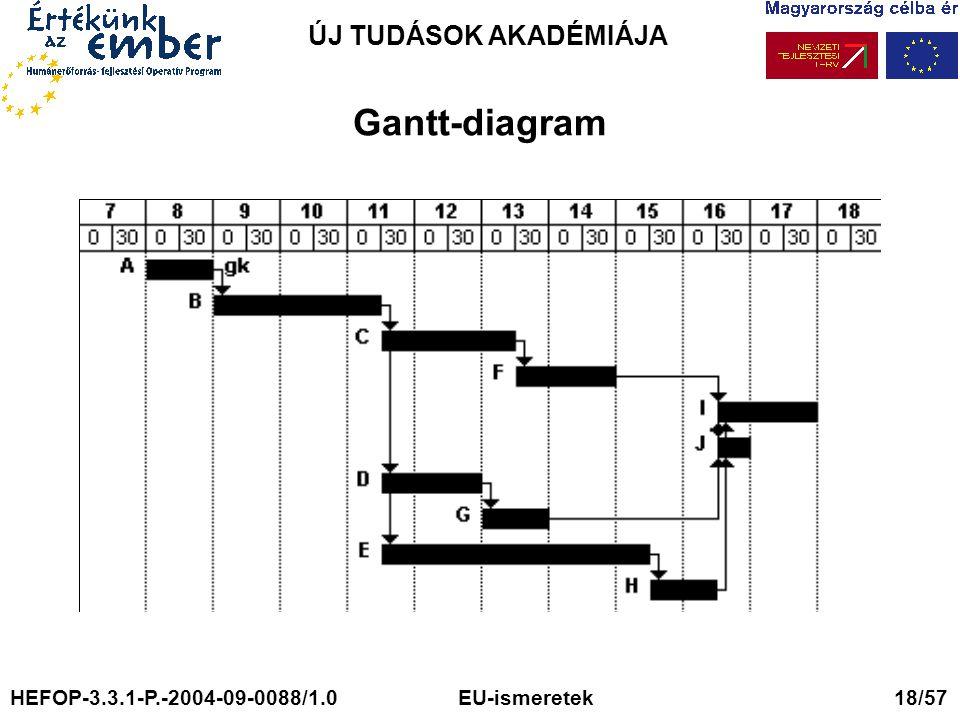 Gantt-diagram ÚJ TUDÁSOK AKADÉMIÁJA