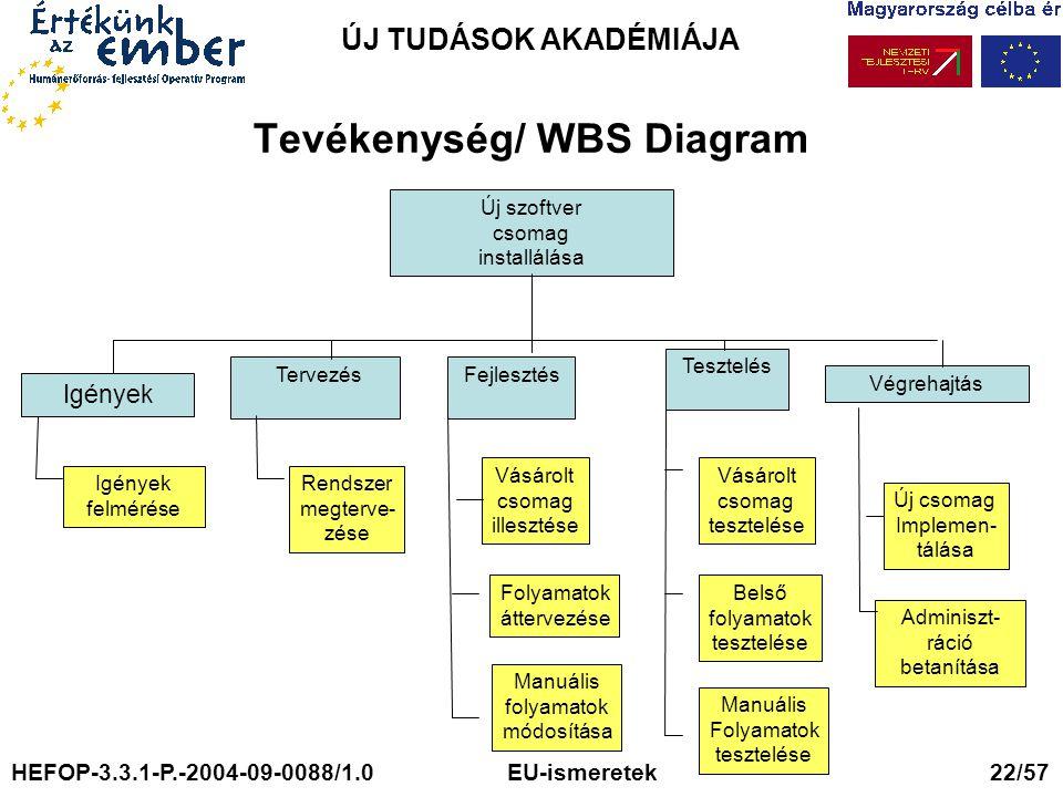 Tevékenység/ WBS Diagram
