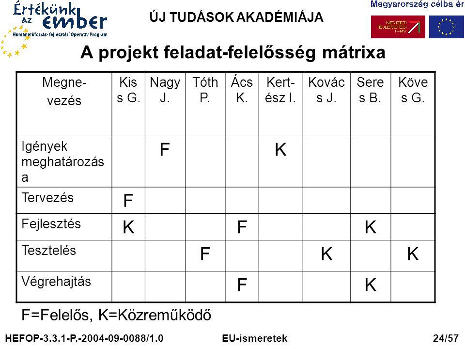 A projekt feladat-felelősség mátrixa