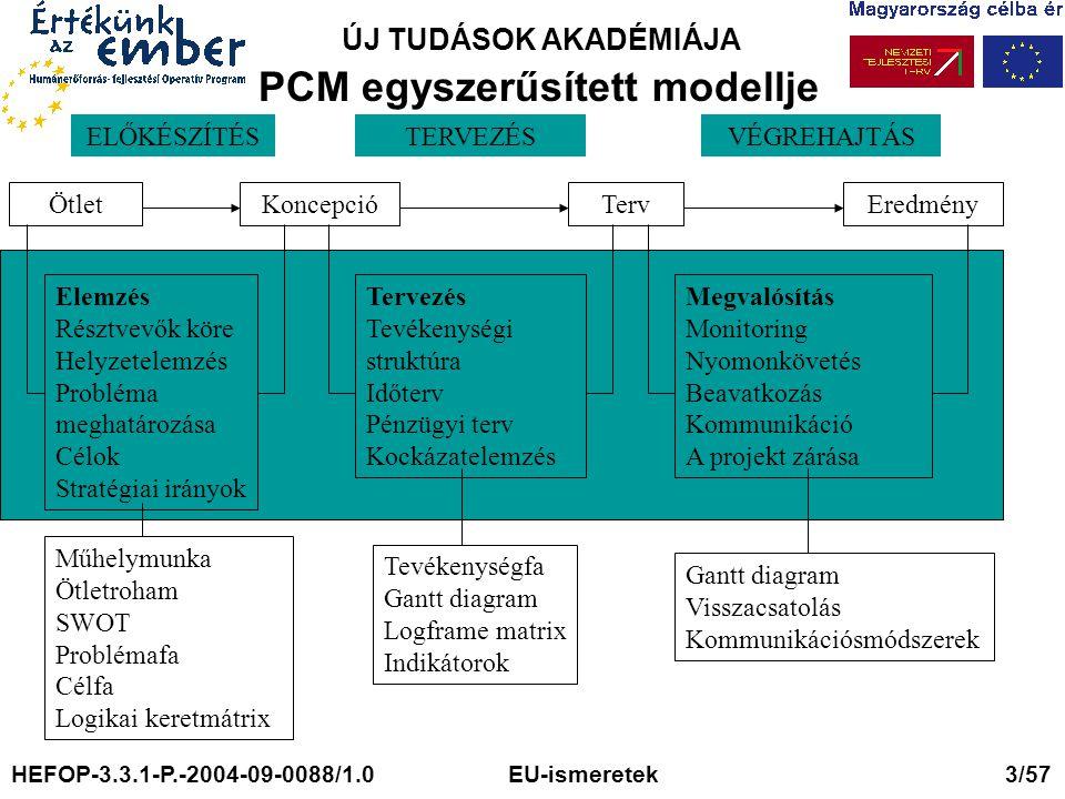 PCM egyszerűsített modellje