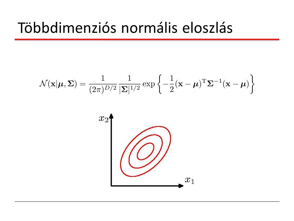 Többdimenziós normális eloszlás