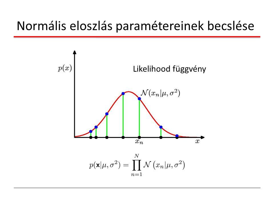 Normális eloszlás paramétereinek becslése