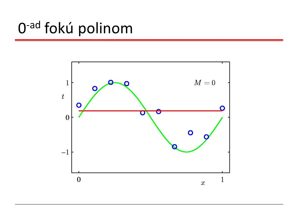 0-ad fokú polinom