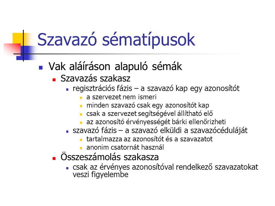 Szavazó sématípusok Vak aláíráson alapuló sémák Szavazás szakasz