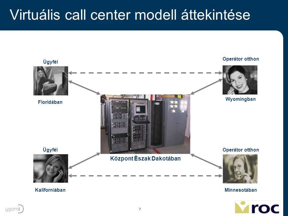 Virtuális call center modell áttekintése