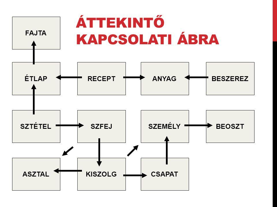 Áttekintő kapcsolati ábra