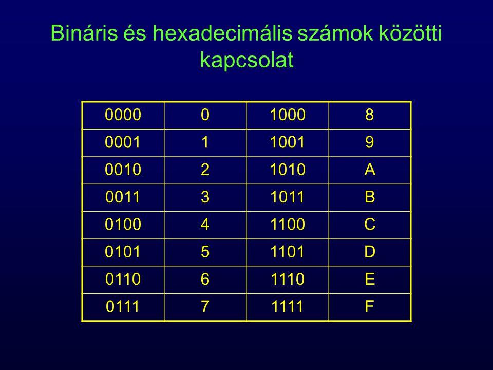 Bináris és hexadecimális számok közötti kapcsolat