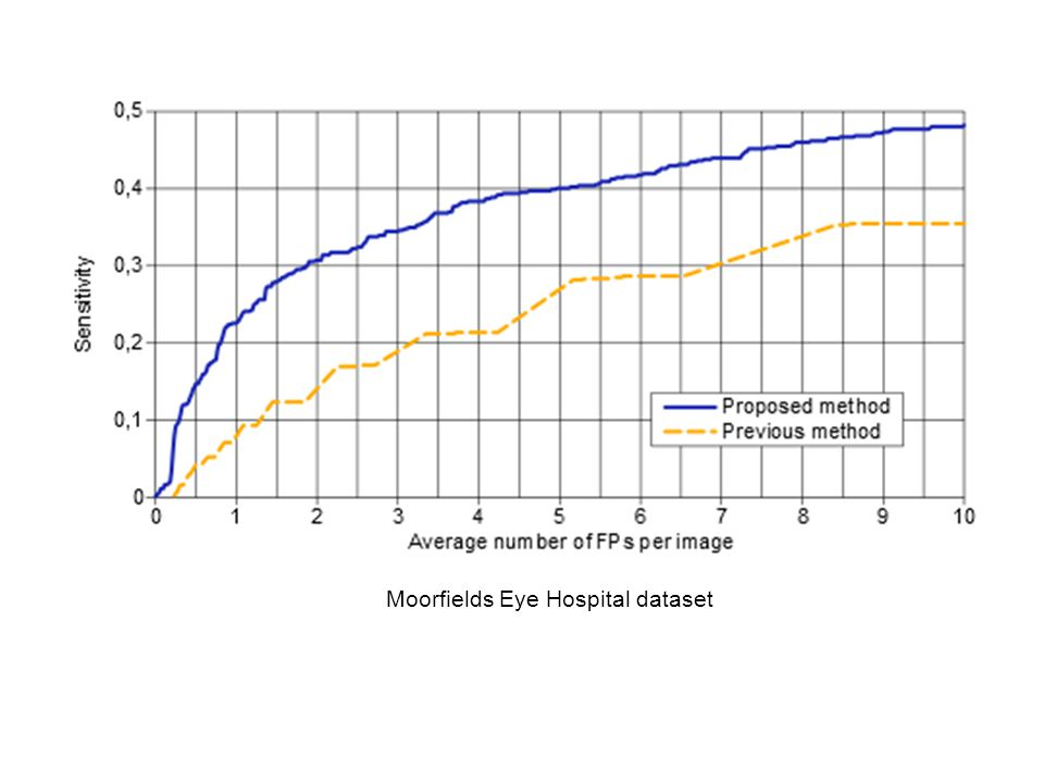 Moorfields Eye Hospital dataset