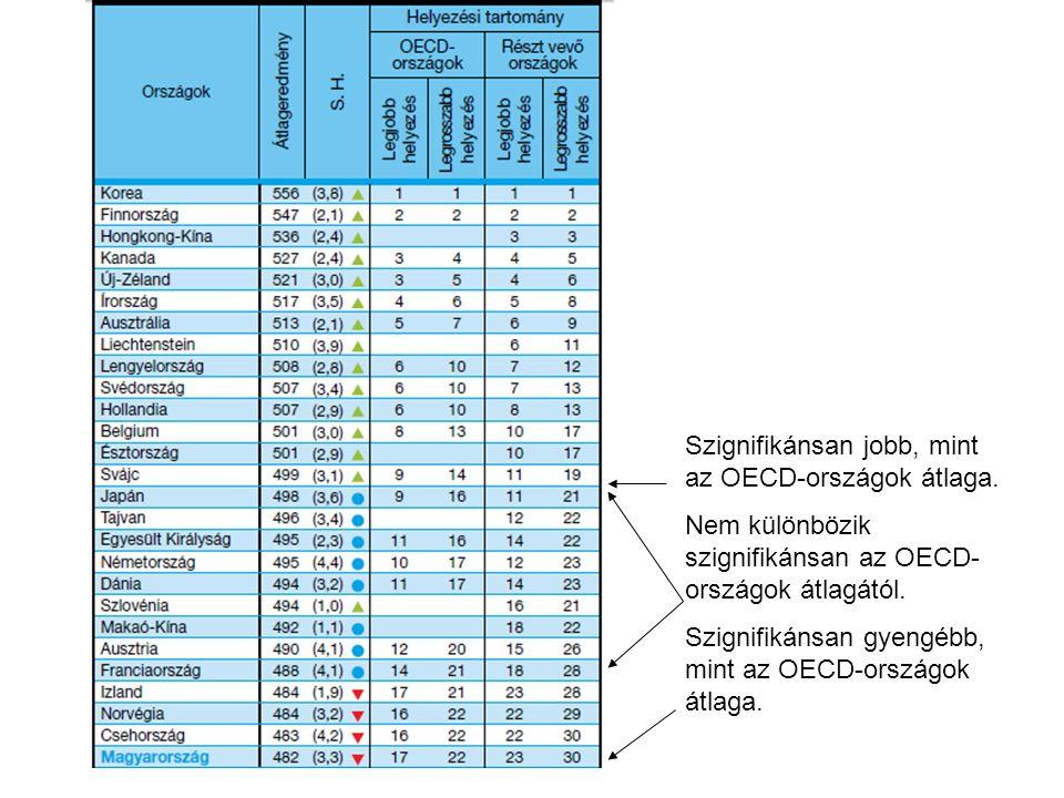 Szignifikánsan jobb, mint az OECD-országok átlaga.