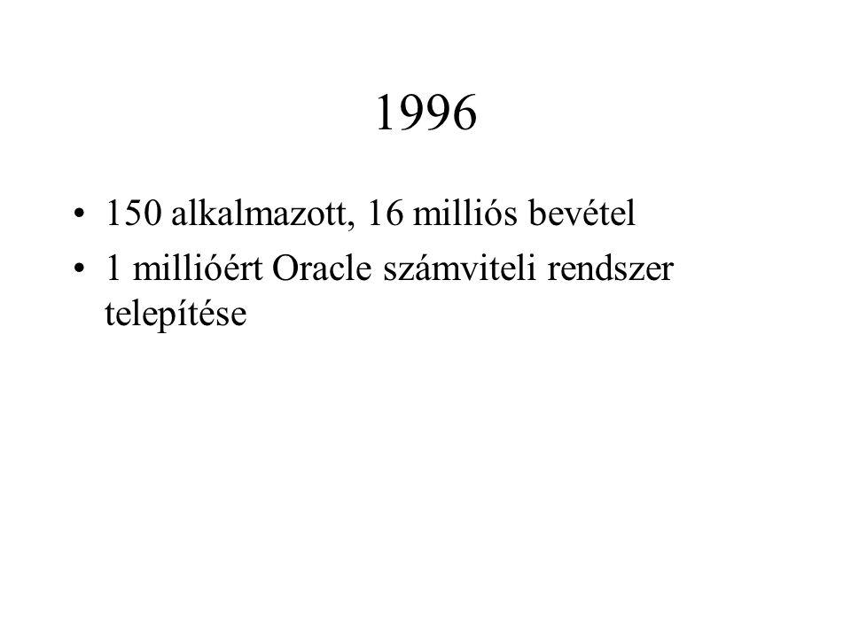 1996 150 alkalmazott, 16 milliós bevétel