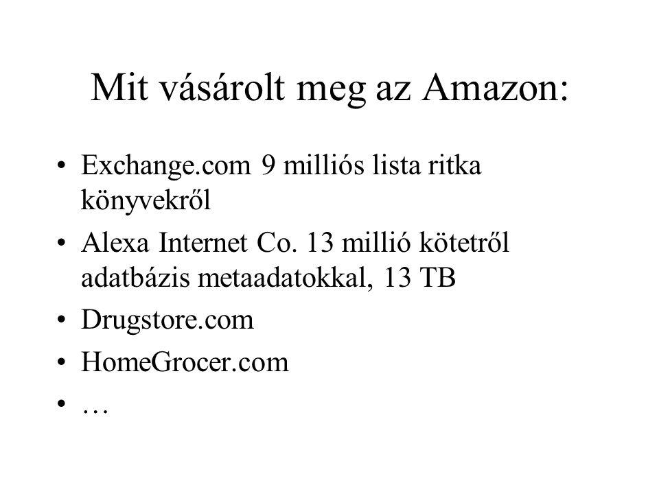 Mit vásárolt meg az Amazon: