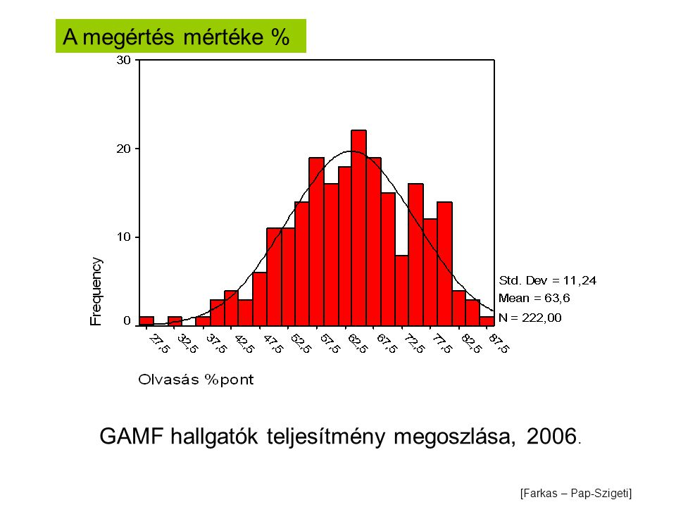 GAMF hallgatók teljesítmény megoszlása, 2006.
