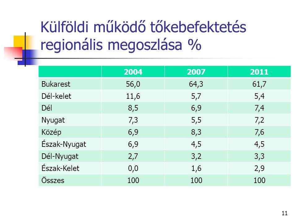 Külföldi működő tőkebefektetés regionális megoszlása %
