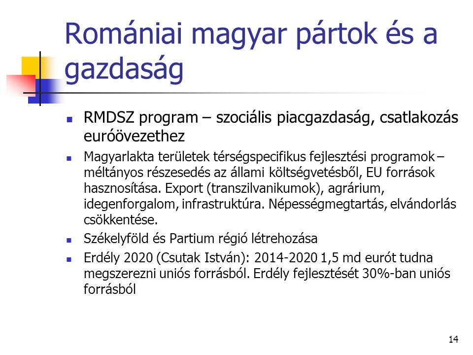 Romániai magyar pártok és a gazdaság