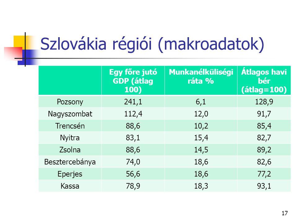 Szlovákia régiói (makroadatok)