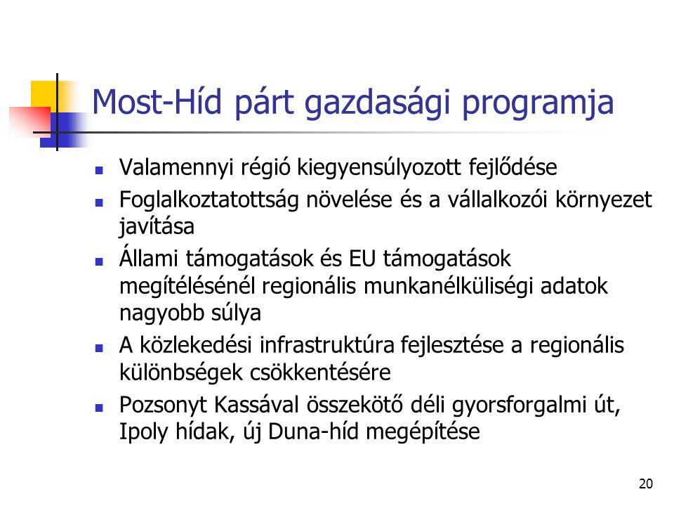 Most-Híd párt gazdasági programja