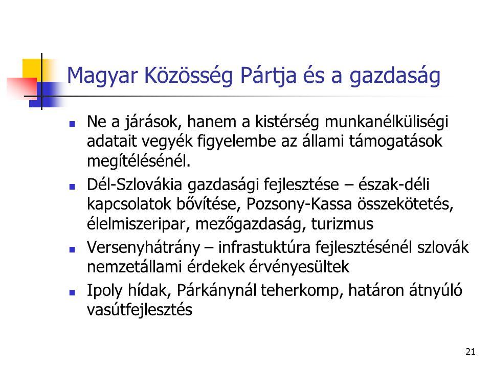 Magyar Közösség Pártja és a gazdaság