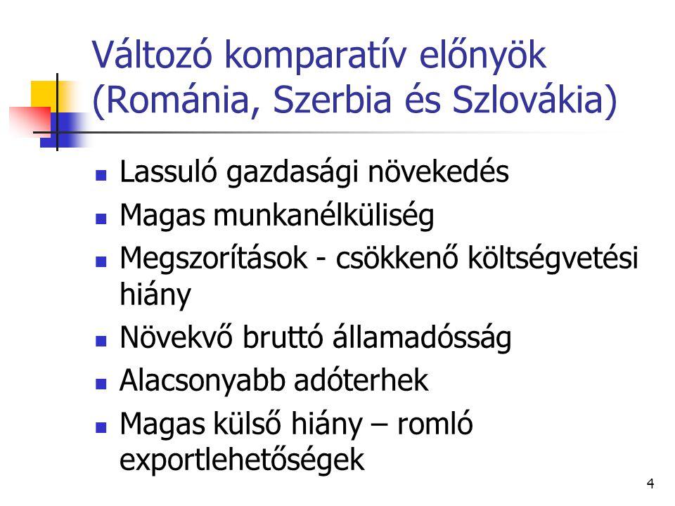Változó komparatív előnyök (Románia, Szerbia és Szlovákia)
