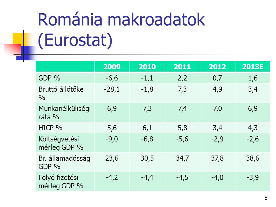 Románia makroadatok (Eurostat)