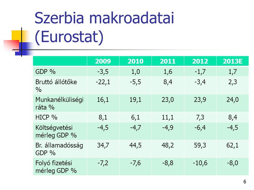 Szerbia makroadatai (Eurostat)