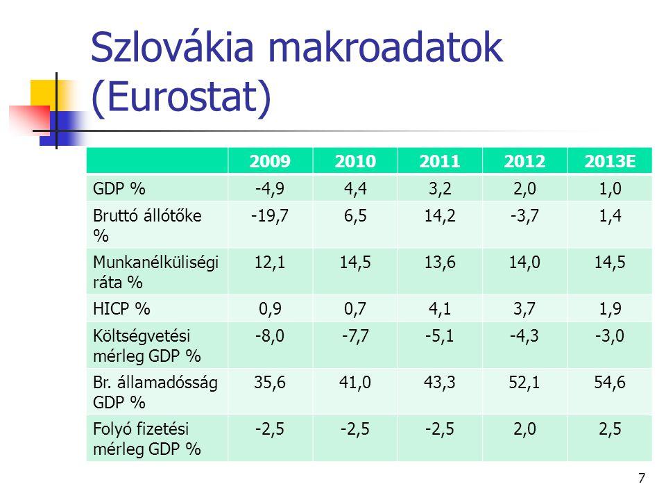 Szlovákia makroadatok (Eurostat)