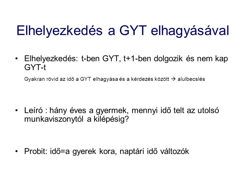 Elhelyezkedés a GYT elhagyásával