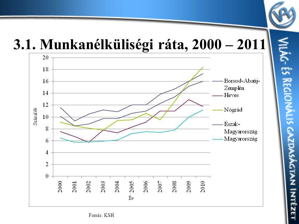 3.1. Munkanélküliségi ráta, 2000 – 2011