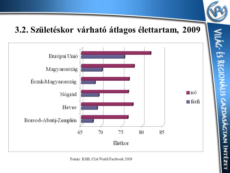3.2. Születéskor várható átlagos élettartam, 2009