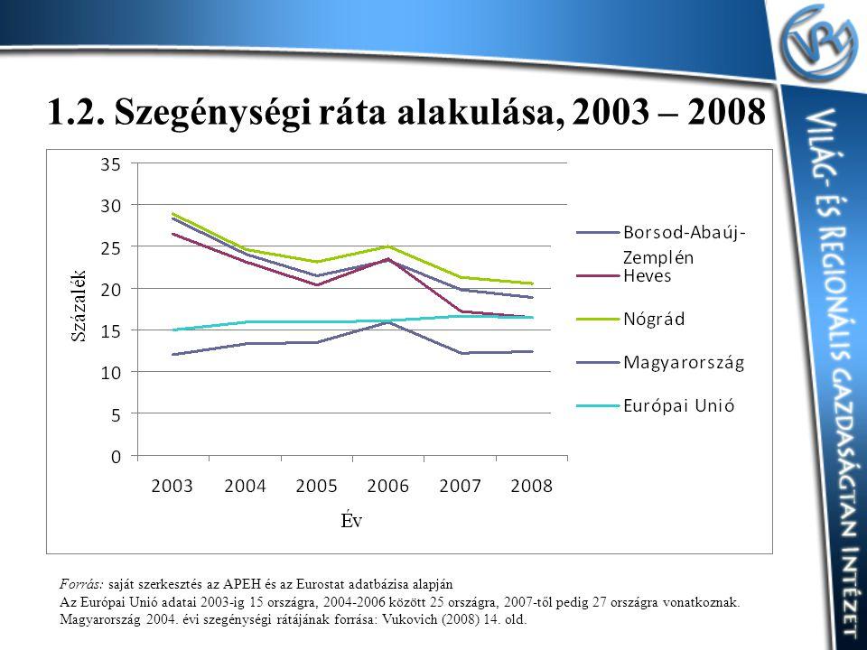 1.2. Szegénységi ráta alakulása, 2003 – 2008