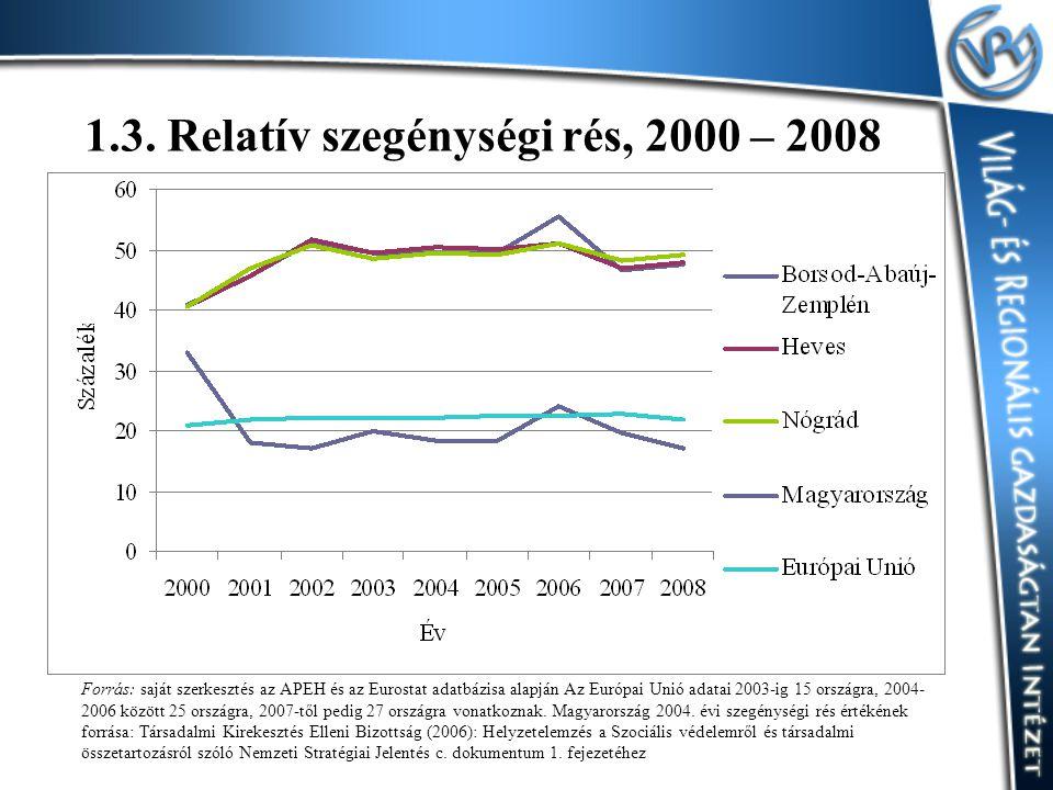 1.3. Relatív szegénységi rés, 2000 – 2008