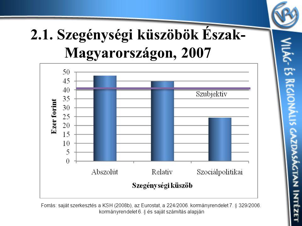 2.1. Szegénységi küszöbök Észak-Magyarországon, 2007