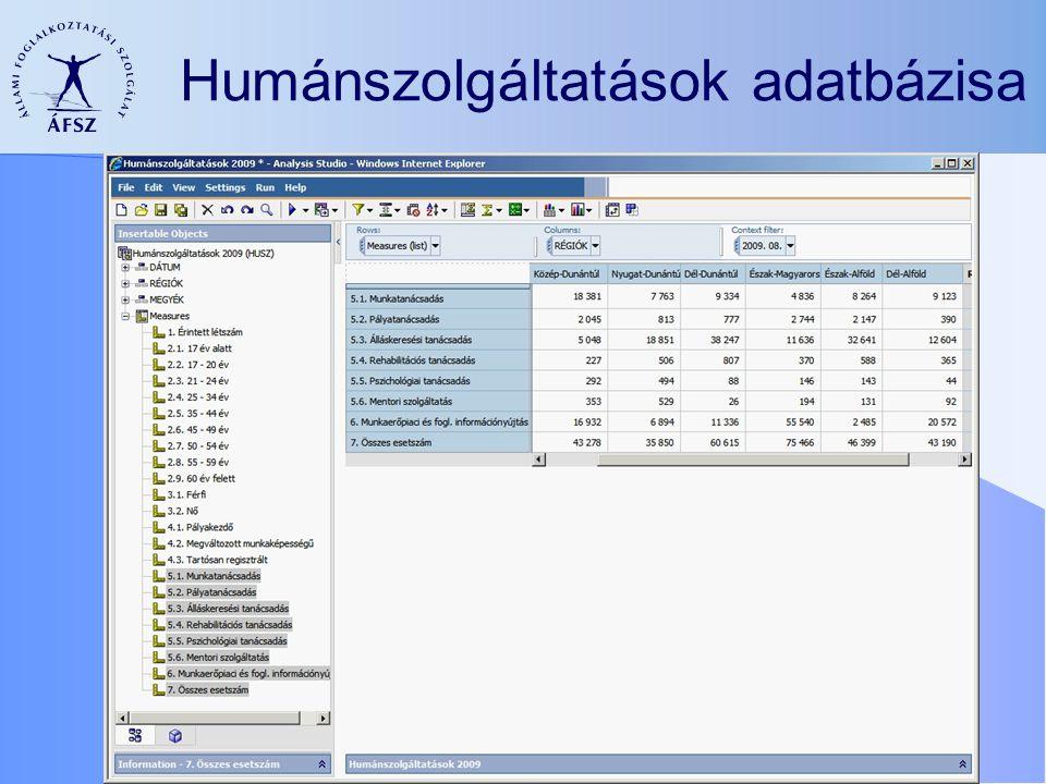 Humánszolgáltatások adatbázisa