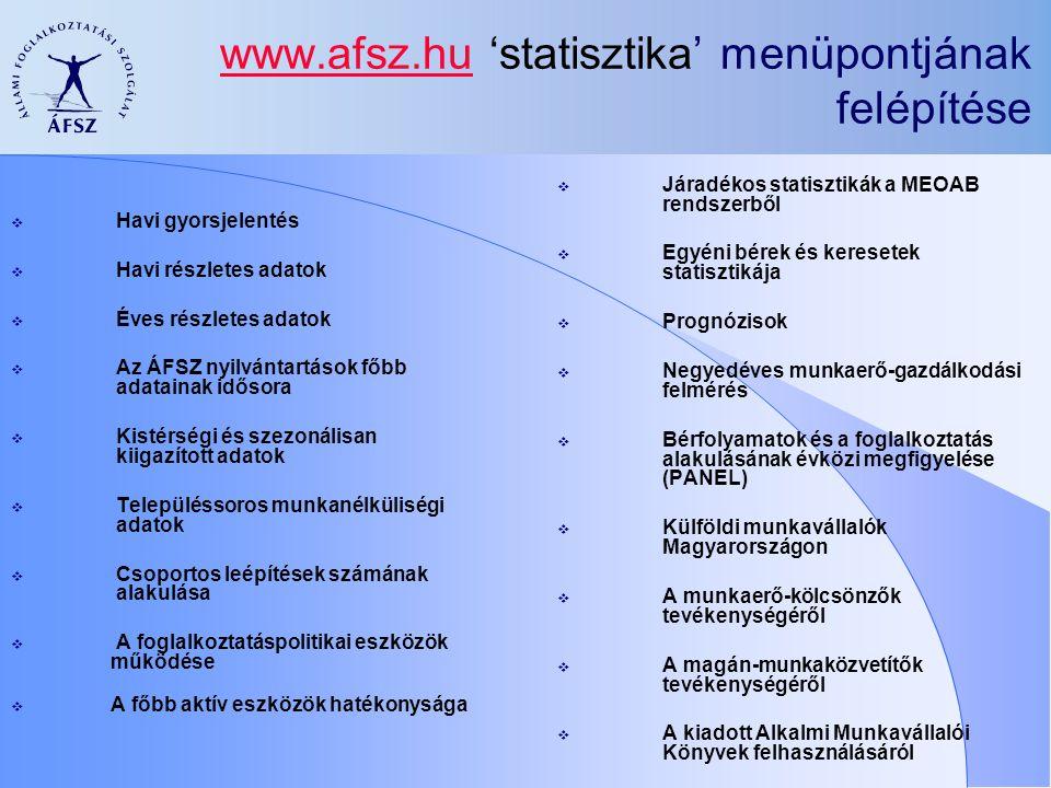 www.afsz.hu 'statisztika' menüpontjának felépítése