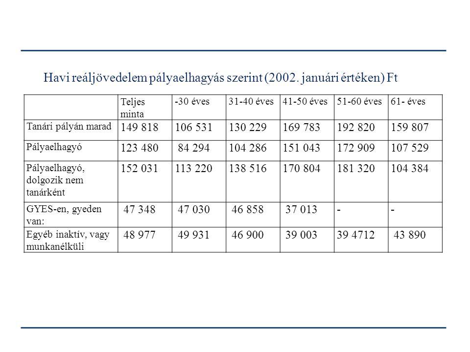 Havi reáljövedelem pályaelhagyás szerint (2002. januári értéken) Ft