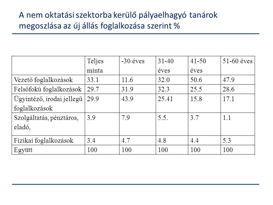 A nem oktatási szektorba kerülő pályaelhagyó tanárok megoszlása az új állás foglalkozása szerint %