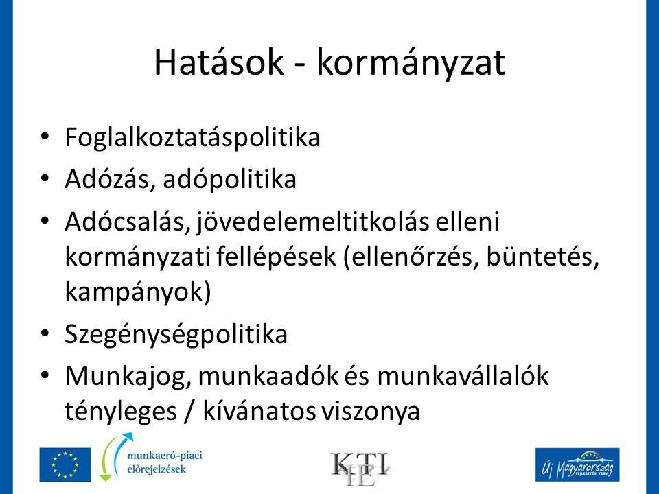 Hatások - kormányzat Foglalkoztatáspolitika Adózás, adópolitika